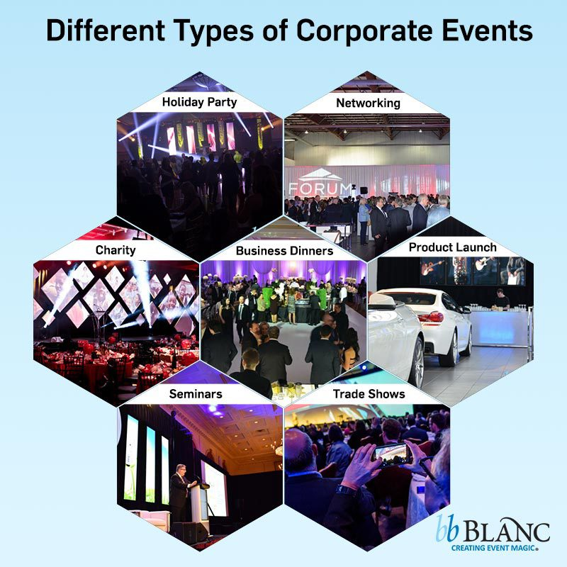 Here are some examples of the different types of corporate events like: Seminars, Trade Shows, Product Launch Events, Business Dinners, Holiday Parties, Charity Events, etc.